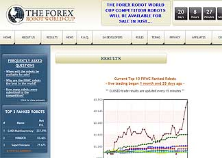 Forex world cup competition